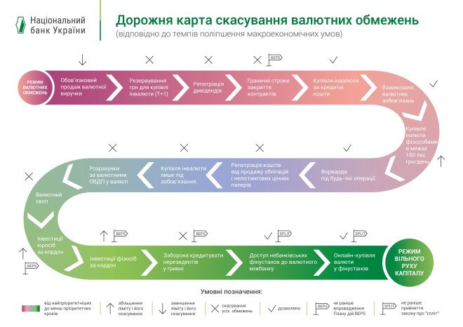Дорожная карта отмены валютных ограничений