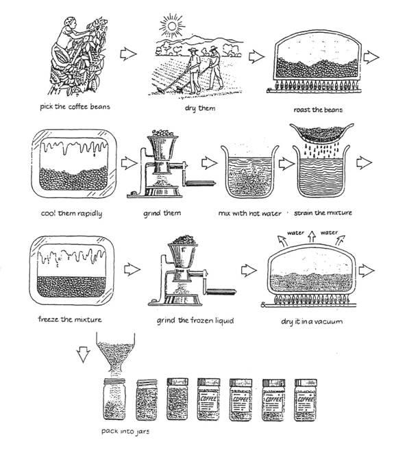 雅思写作小作文范文 雅思写作流程图flow chart 咖啡制作过程-老烤鸭雅思-专注雅思备考