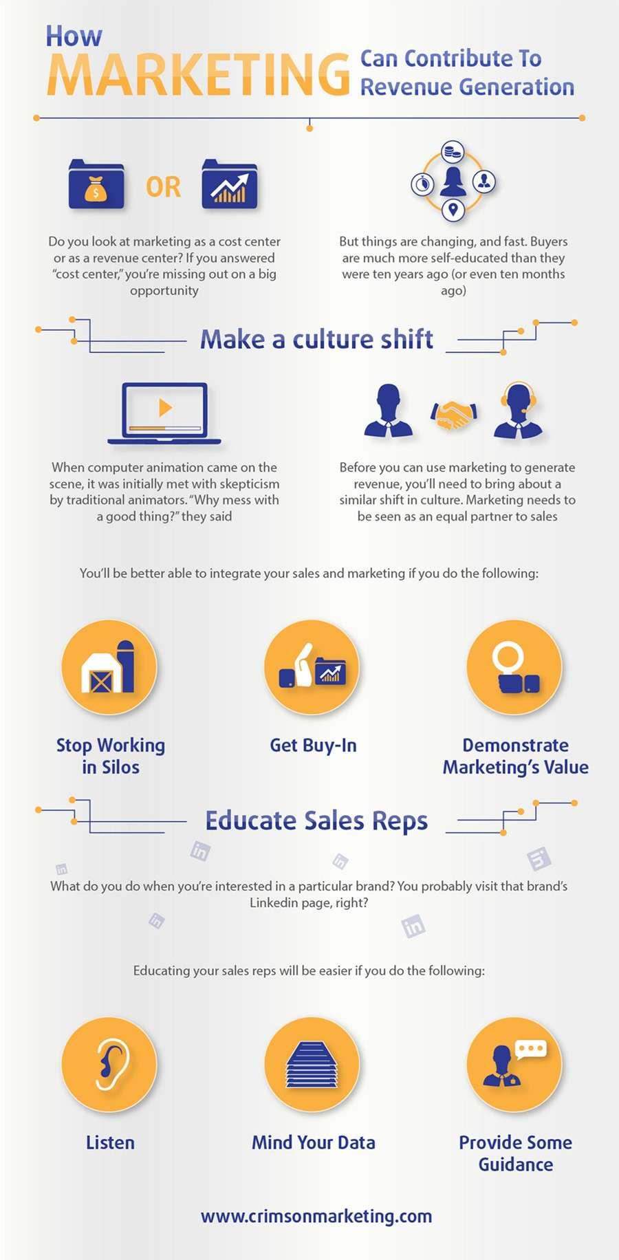 Revenue Marketing How Marketing Can Contribute To Revenue Generation