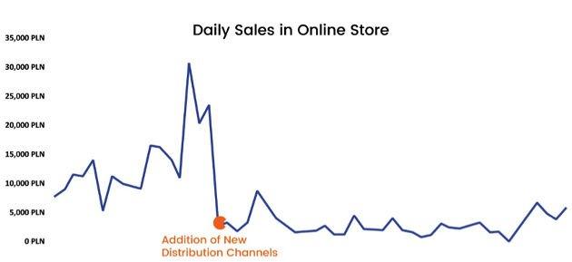 https://www.mjfgroup.biz/Four Dangerous Traps Online Marketers Must Avoid