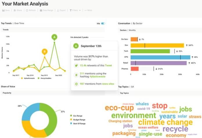Brandwatch dashboard example