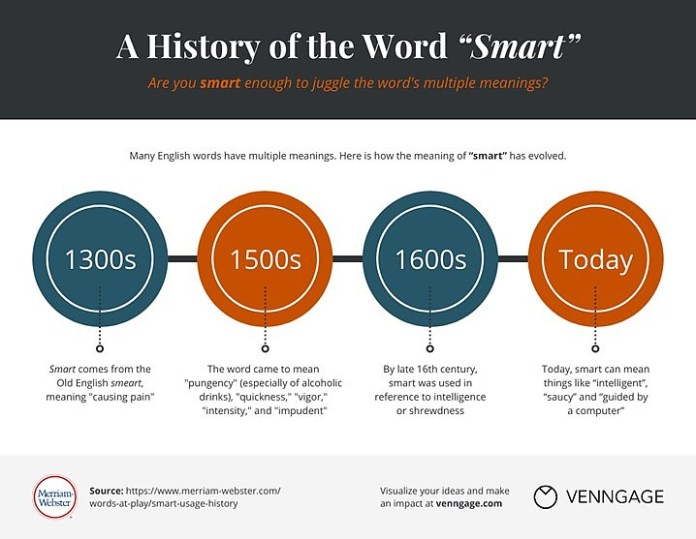 Example of chart: history of the word 'smart'