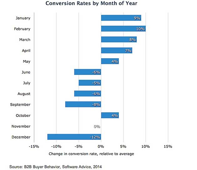 Chart - B2B Buyer Behavior Conversion Rates By Month