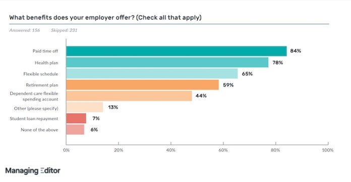 Content marketer employee benefits