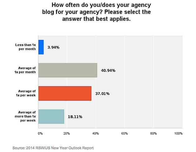 Chart - Frequency Of Marketing Agency Blogging