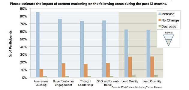 Chart - Effect Marketers Expect From Content Marketing Efforts