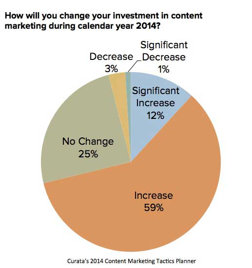 Chart - Content Marketing Budget Changes For 2014