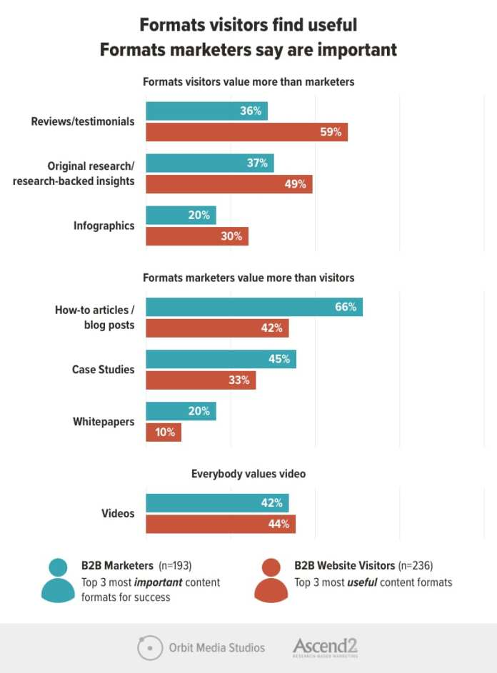 Formats that B2B website visitors find useful and formats marketers say are important