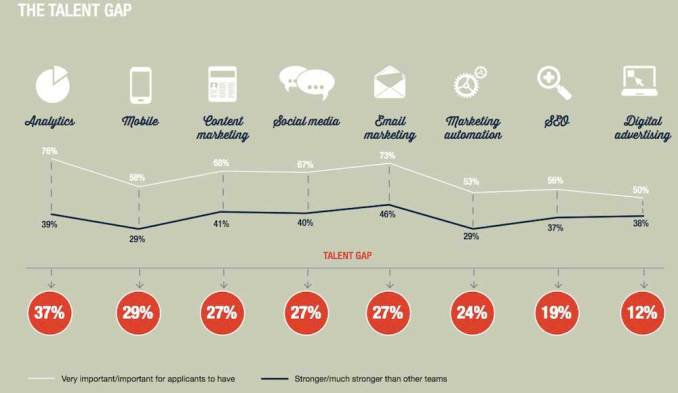 Digital Marketing Skills Gap