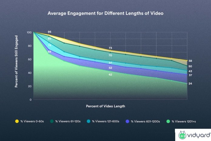 Engagement for different lengths of video graph