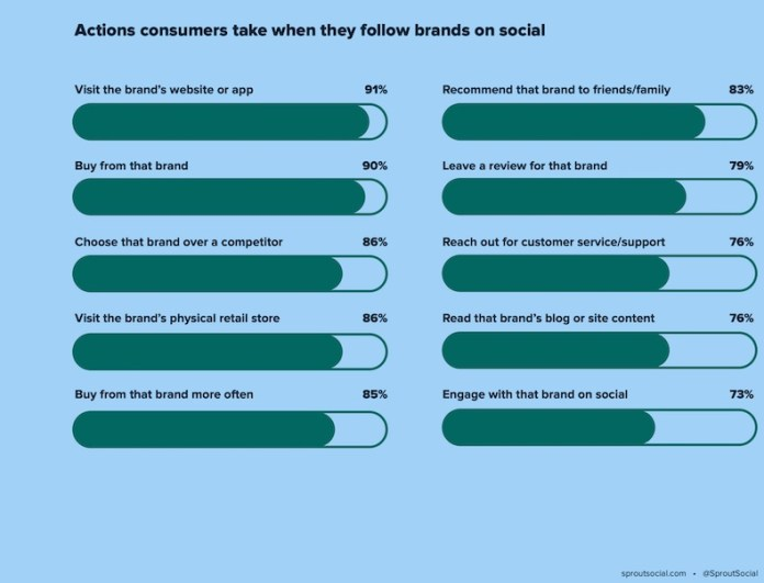 Actions consumers take when they follow the brand on social