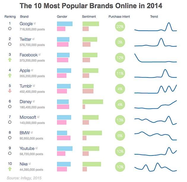 Brand Management  The 10 Most Popular Brands Online