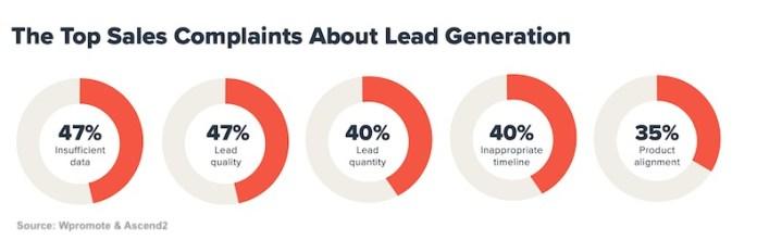 Top sales complaints about lead generation