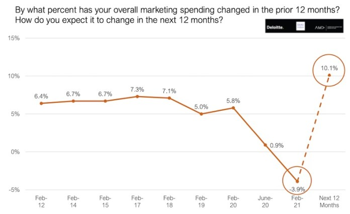 how optimistic senior marketers are about the economy as compared to last quarter
