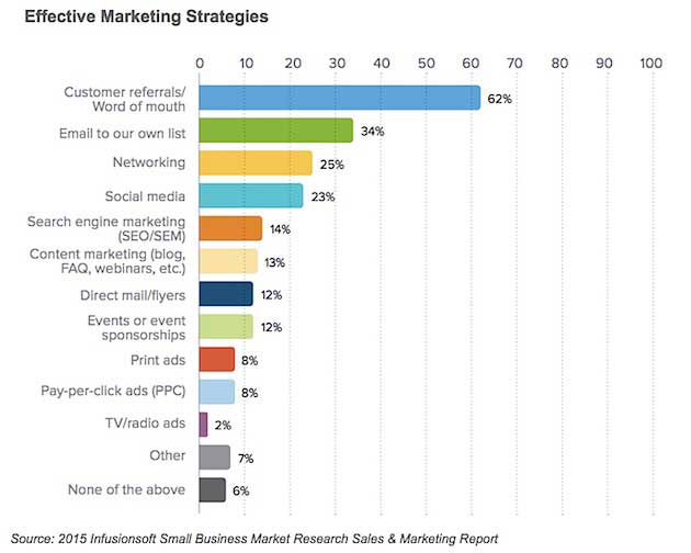 Effective Marketing Strategies For Small Businesses