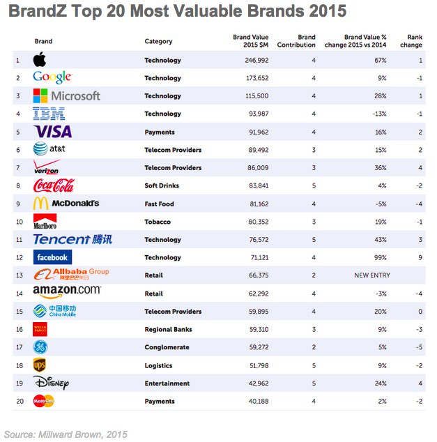 Brand Management  The 20 Most Valuable Global Brands In