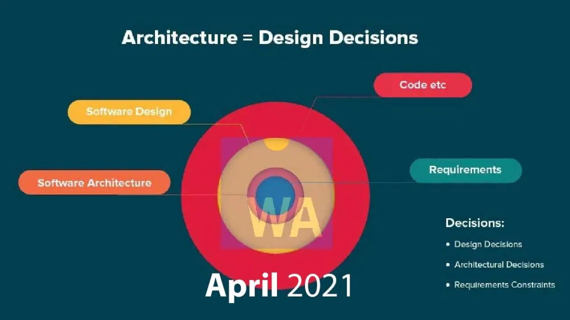 The Infoq Podcast Software Architecture And Design Infoq Trends Report April 2021
