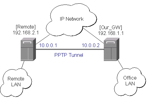 MikroTik RouterOS V2.4 Ethernet over IP (EoIP) Tunnel