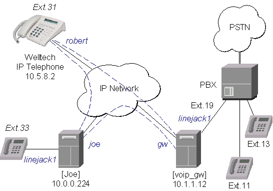 MikroTik RouterOS IP Telephony
