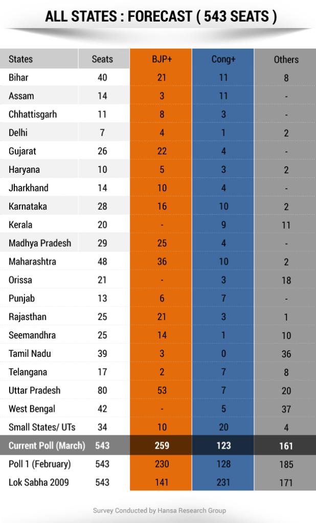 Karnataka election 2019 wiki