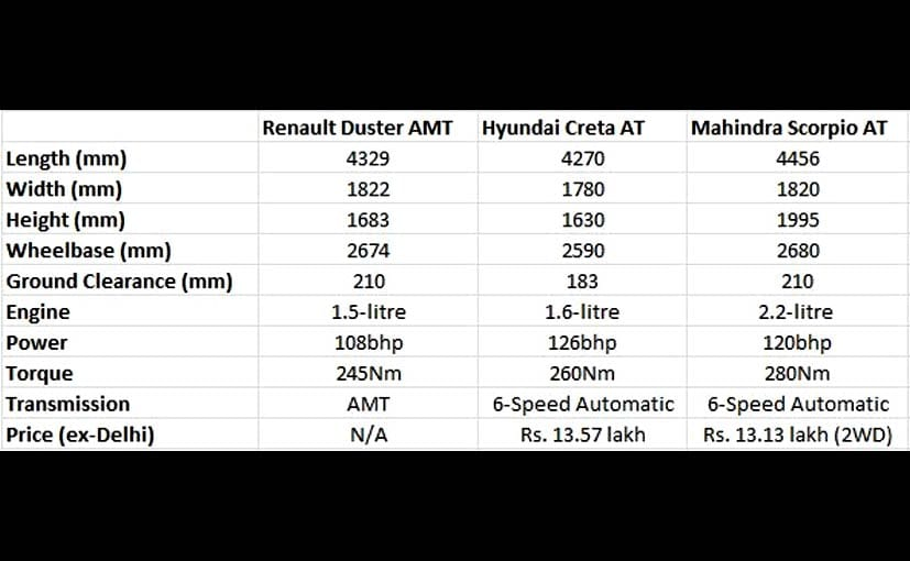 Renault Duster AMT vs Hyundai Creta AT vs Mahindra Scorpio