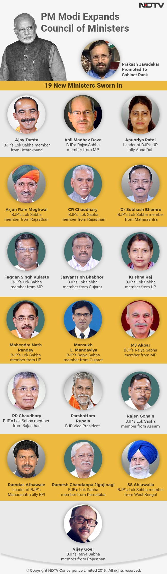 These Are The 19 New Ministers Inducted Prime Minister S Council Of