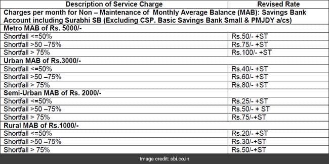 sbi charges