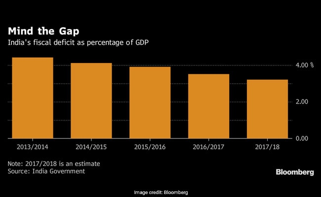 fiscal deficit bloomberg