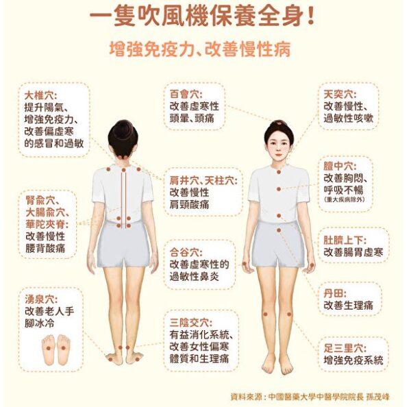 吹風機保養全身!這樣吹增強免疫力 改善慢性病   溫熱療法   穴道   穴位   新唐人中文電視臺在線