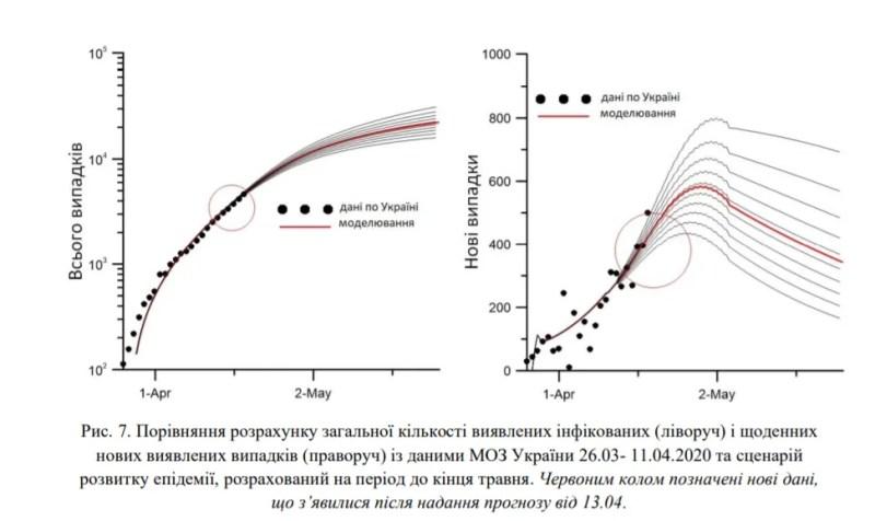 Пік COVID-19 в Україні очікують на початку травня