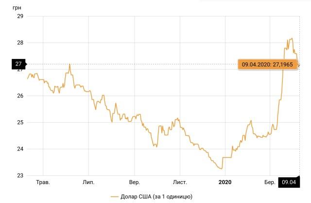 Курс доллара НБУ