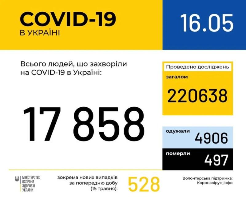За добу 528 нових випадків: статистика МОЗ щодо COVID-19 на 16 травня