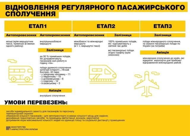 Этапы возобновления пассажирского сообщения