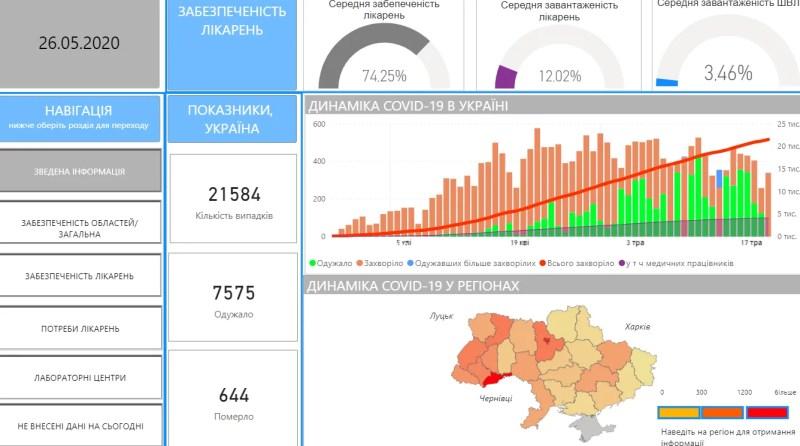 Кронавірус в Україні не відступає, кількість хворих знову зросла: статистика МОЗ на 26 травня