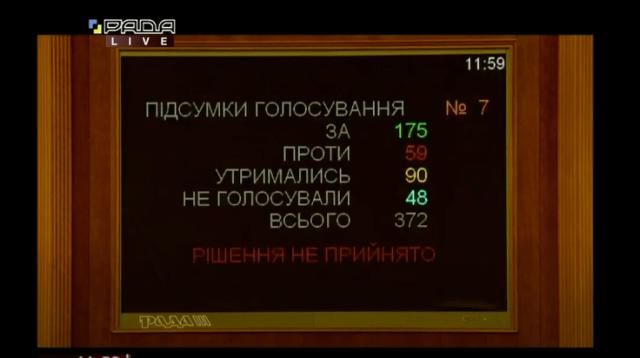 Рада не отпустила Вакарчука: голосование провалили