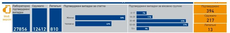 Статистика щодо COVID-19 в Україні