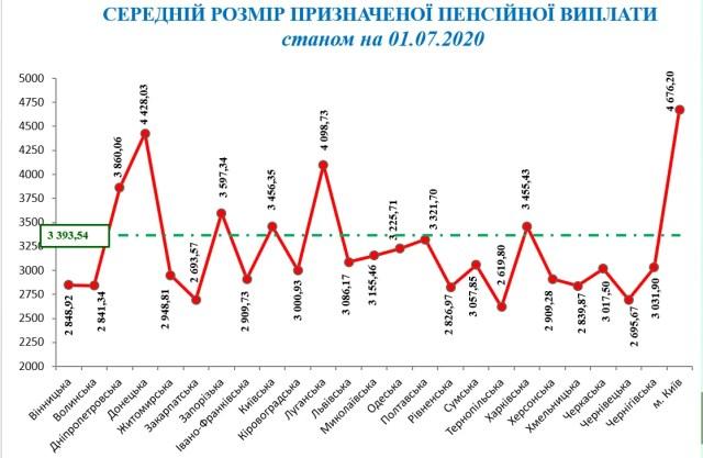 Средний размер пенсии в областях Украины