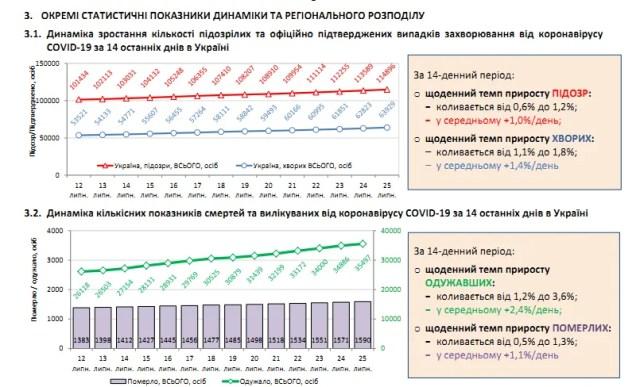 В Украине COVID-19 вспыхнул с новой силой, установлен новый рекорд заболевших за месяц