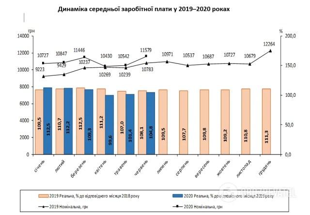 Динамика средней зарплаты