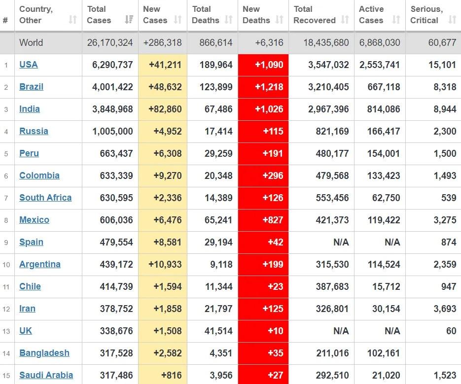 Рейтинг стран по заболеваемости COVID-19.