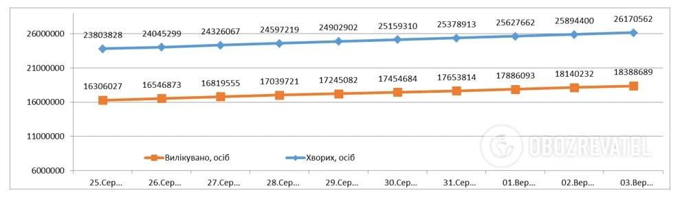 Динамика роста официально подтвержденных случаев заболевания.