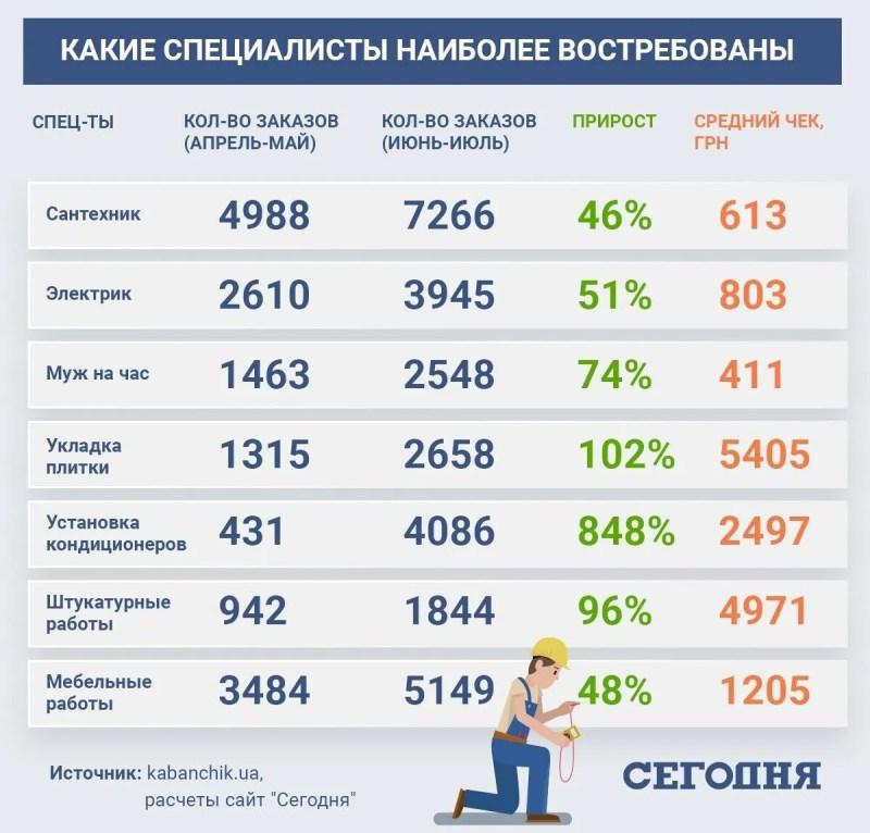 На які послуги зріс попит в Україні під час карантину