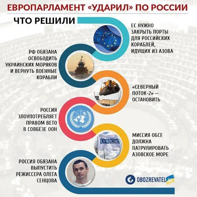 ЄС завдав потужного санкційного удару по Росії: що відомо