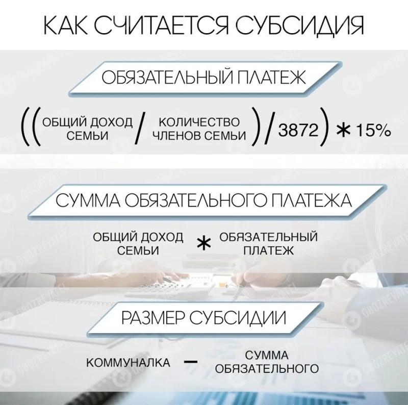 В Україні ввели жорстке правило для субсидіантів
