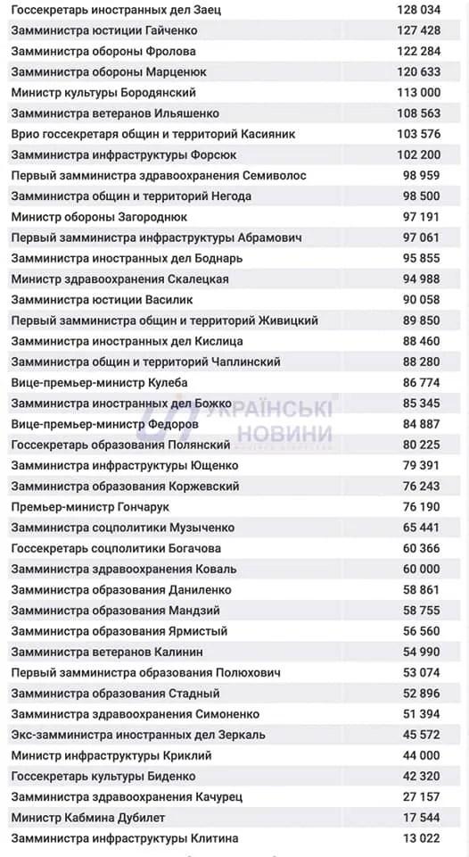 43 чиновники у Кабміні отримали у грудні зарплату від 100 до 315 тис. грн