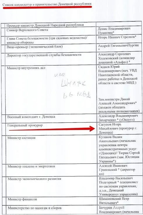 Кадрові рекомендації Кремля