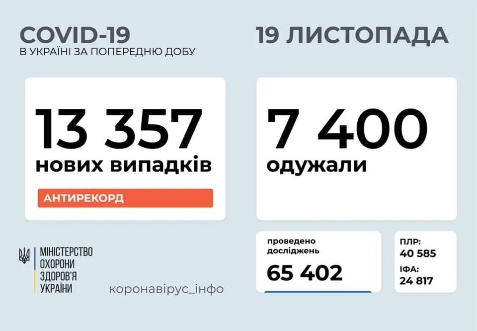В Украине впервые зарегистрировали более 13 тысяч новых зараженных COVID-19