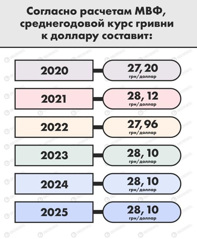Прогноз по курсу МВФ