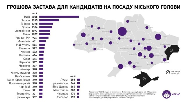 Залог для регистрации на выборы городского головы