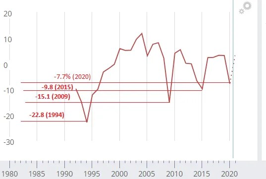 Когда закончится кризис в Украине и к чему приведет падение: экономисты озвучили устрашающие прогнозы
